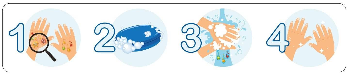 Vask hænder trin-for-trin guide - instruktioner - børn - bakterier skilt